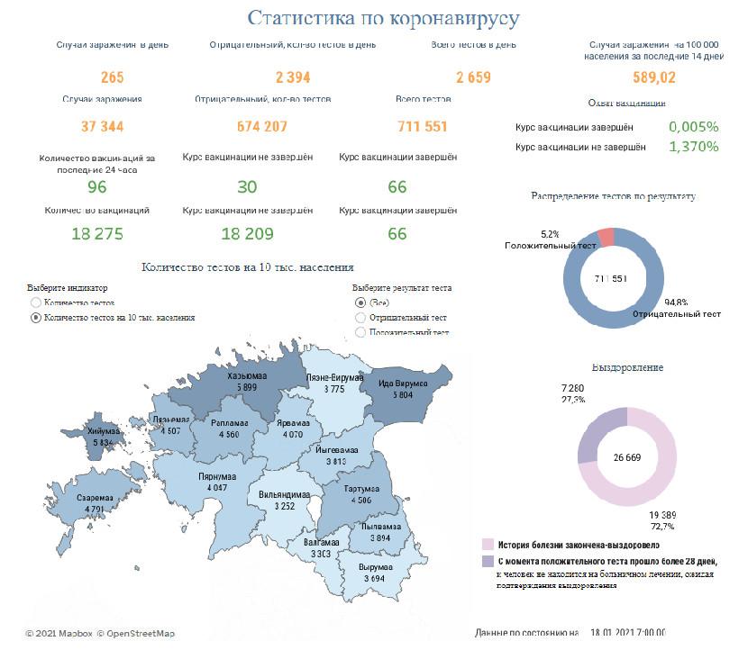 ПНД:   265 новых случаев заражения коронавирусом